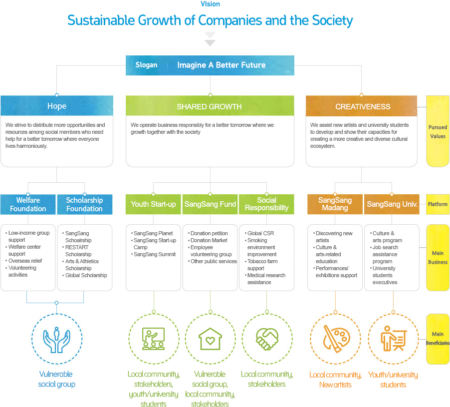 Sustainable Development of the Company and society